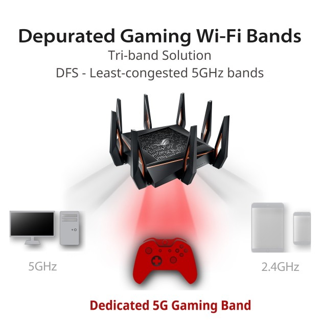 ASUS ROG Rapture GT-AX11000 Tri-band Wi-Fi 6 Gaming Router